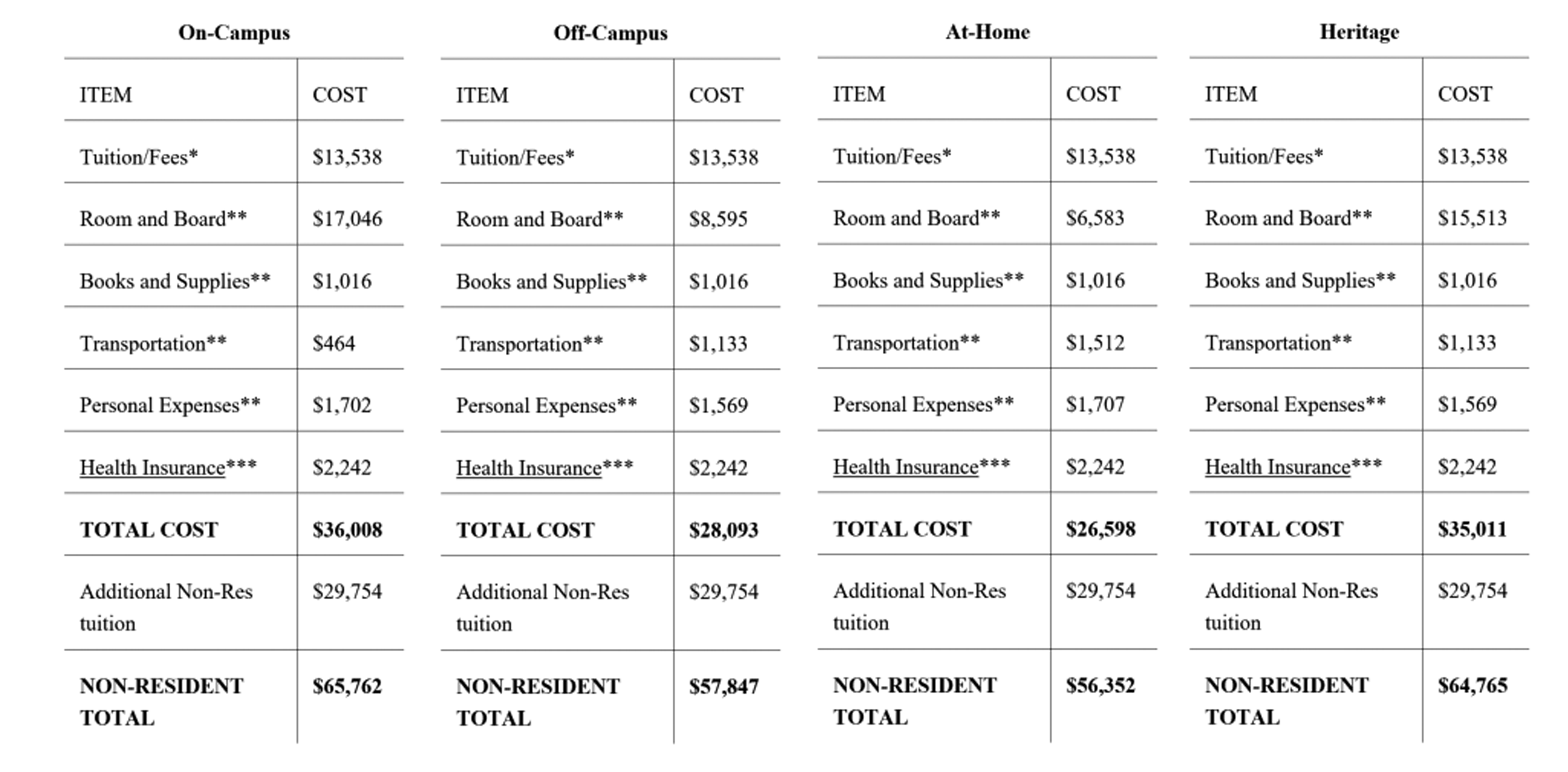 Cost of Attendance | Financial Aid